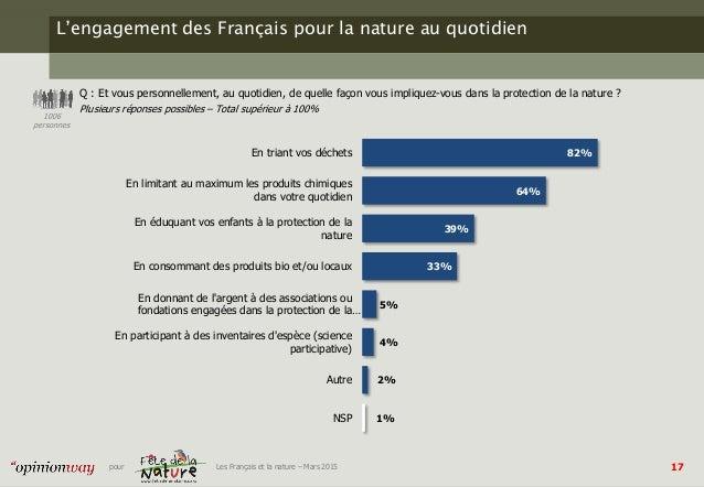 17pour Les Français et la nature – Mars 2015 L'engagement des Français pour la nature au quotidien Q : Et vous personnelle...