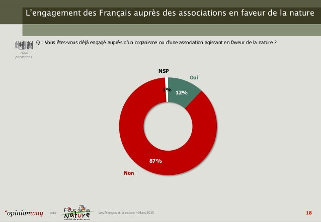 18pour Les Français et la nature – Mars 2015 L'engagement des Français auprès des associations en faveur de la nature Q : ...