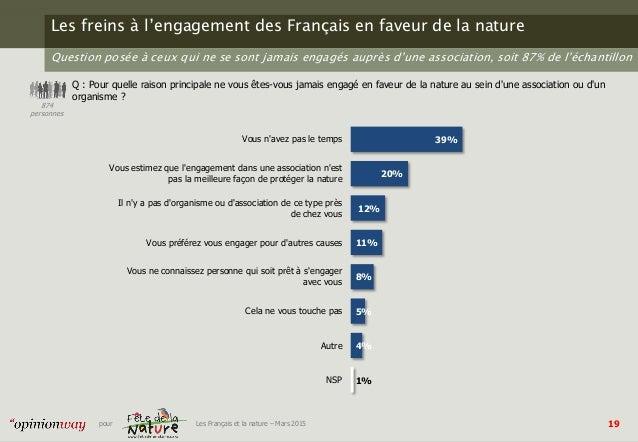 19pour Les Français et la nature – Mars 2015 Les freins à l'engagement des Français en faveur de la nature Q : Pour quelle...