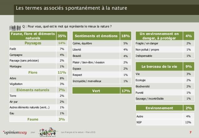 7pour Les Français et la nature – Mars 2015 Les termes associés spontanément à la nature Q : Pour vous, quel est le mot qu...