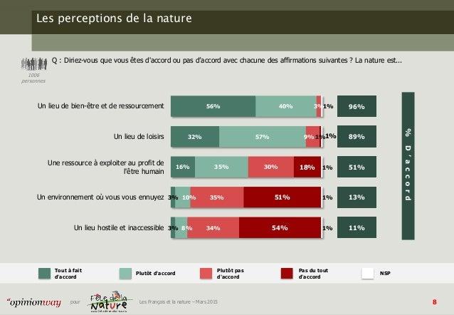8pour Les Français et la nature – Mars 2015 Les perceptions de la nature Q : Diriez-vous que vous êtes d'accord ou pas d'a...
