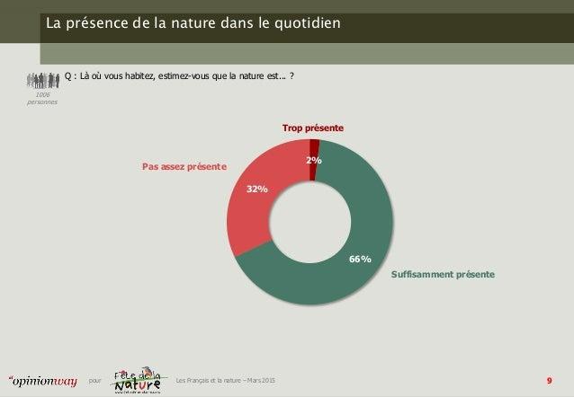 9pour Les Français et la nature – Mars 2015 La présence de la nature dans le quotidien Q : Là où vous habitez, estimez-vou...