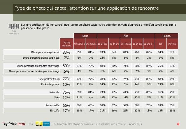 Application de rencontre pour smartphone