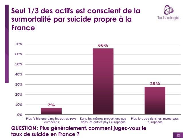 Seul 1/3 des actifs est conscient de la surmortalité par suicide propre à la France 70%  66%  60% 50%  40%  28%  30%  20% ...