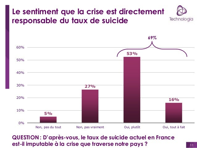 Le sentiment que la crise est directement responsable du taux de suicide 69% 60%  53% 50%  40%  30%  27%  20%  10%  16% 5%...