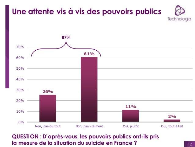 Une attente vis à vis des pouvoirs publics  87% 70%  61%  60% 50%  40% 30%  26%  20%  11% 10%  2% 0% Non, pas du tout  Non...