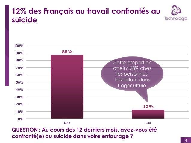 12% des Français au travail confrontés au suicide  100% 90%  88%  80%  Cette proportion atteint 28% chez les personnes tra...