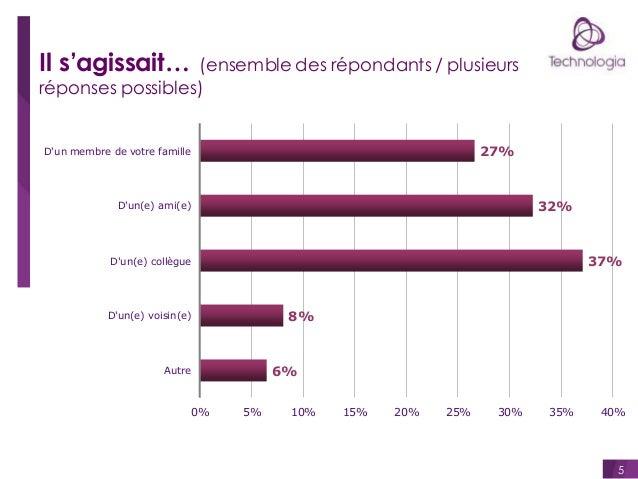 Il s'agissait…  (ensemble des répondants / plusieurs réponses possibles)  27%  D'un membre de votre famille  32%  D'un(e) ...