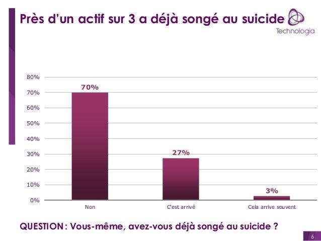 Près d'un actif sur 3 a déjà songé au suicide  80% 70%  70%  60% 50% 40%  27%  30% 20%  10%  3%  0% Non  C'est arrivé  Cel...