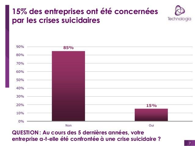 15% des entreprises ont été concernées par les crises suicidaires  90%  85%  80% 70% 60%  50% 40% 30% 20%  15%  10% 0% Non...