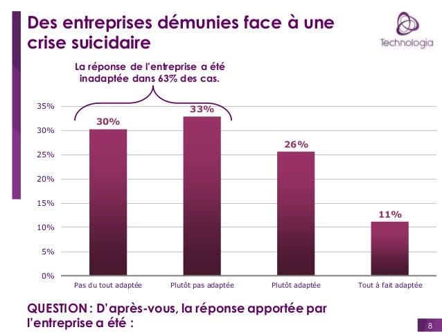 Des entreprises démunies face à une crise suicidaire La réponse de l'entreprise a été inadaptée dans 63% des cas. 35%  30%...