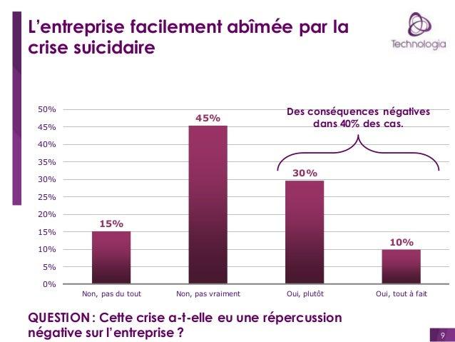 L'entreprise facilement abîmée par la crise suicidaire  50%  45%  45%  Des conséquences négatives dans 40% des cas.  40% 3...