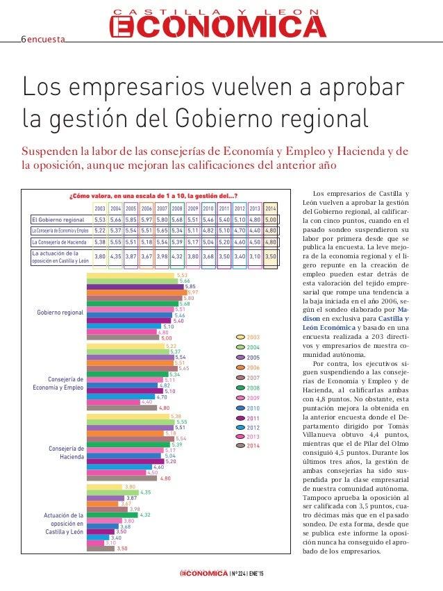 Nº 224 ENE'15 Los empresarios vuelven a aprobar la gestión del Gobierno regional Suspenden la labor de las consejerías de ...
