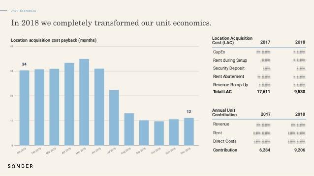 Contribution margin by market Unit Economics EBITDA margin by market