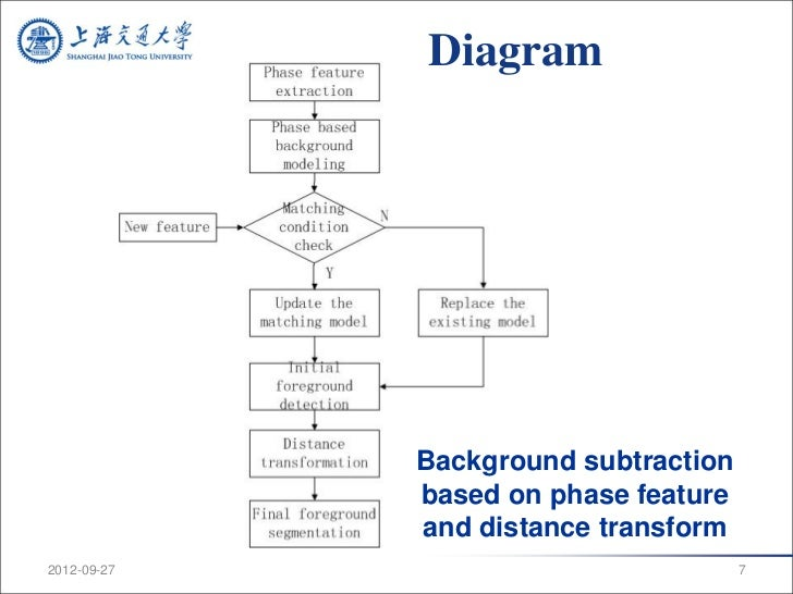 Background Subtraction Based on Phase and Distance