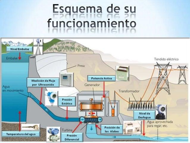 Como funcionan las centrales hidroelectricas yahoo dating