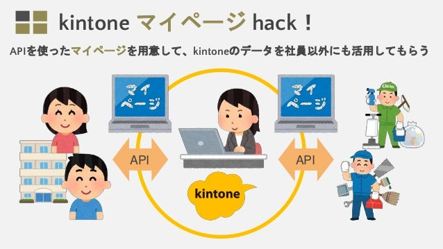 kintone マイページ hack! APIを使ったマイページを用意して、kintoneのデータを社員以外にも活用してもらう API API