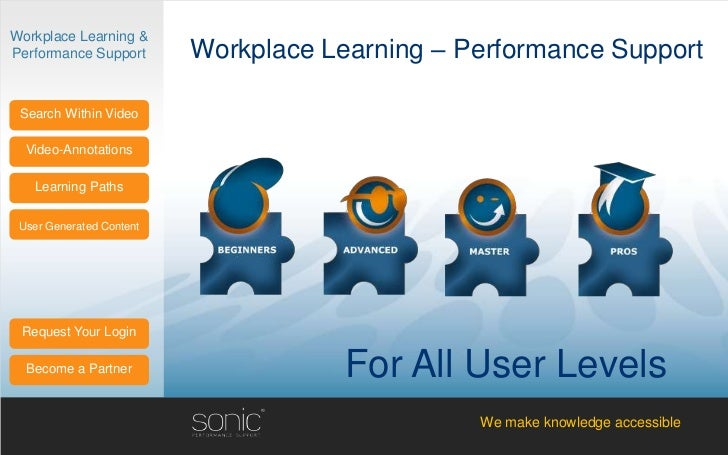 Workplace Learning &Performance Support       Workplace Learning – Performance Support Search Within Video  Video-Annotati...