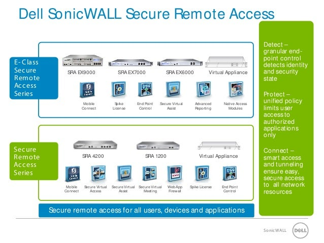 Sonicwall wireless & sra