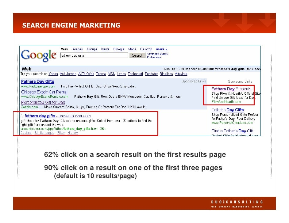 SEARCH ENGINE MARKETING          62% click on a search result on the first results page      90% click on a result on one ...