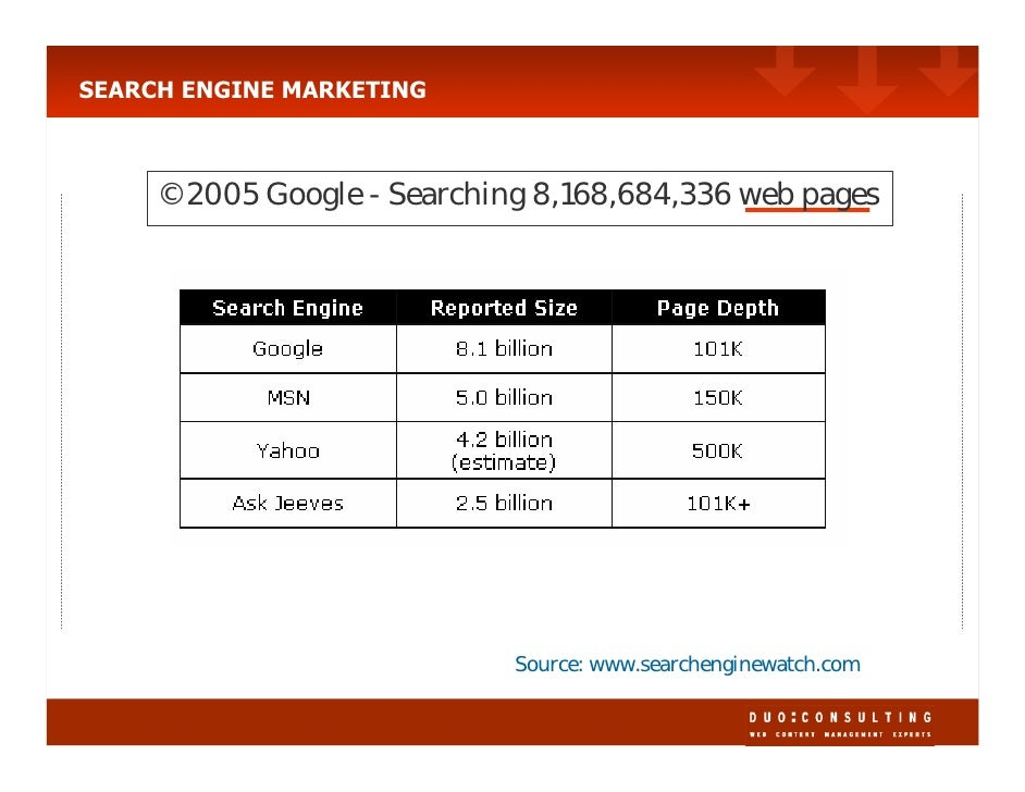 SEARCH ENGINE MARKETING         ©2005 Google - Searching 8,168,684,336 web pages                                 Source: w...