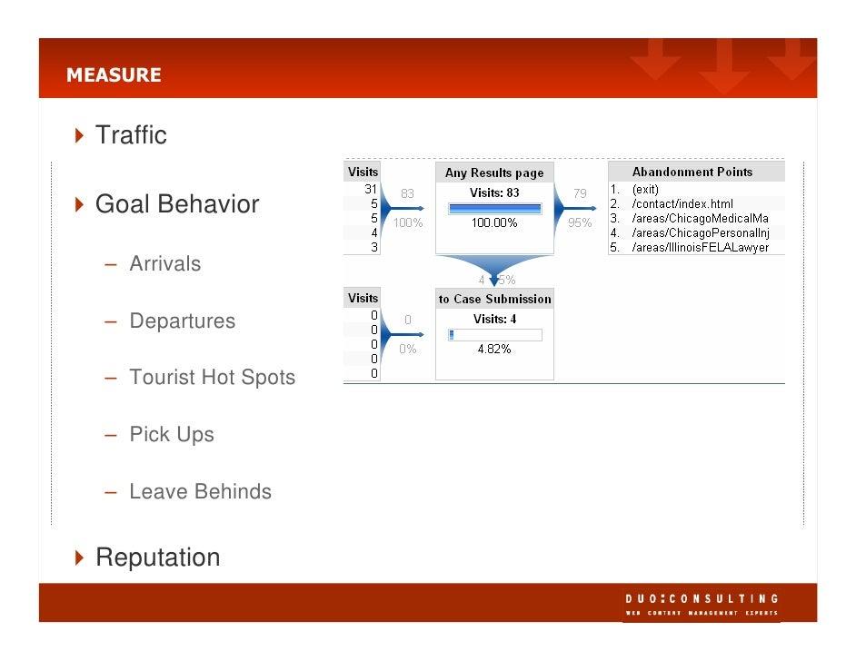MEASURE     Traffic    Goal Behavior    – Arrivals    – Departures    – Tourist Hot Spots    – Pick Ups    – Leave Behinds...