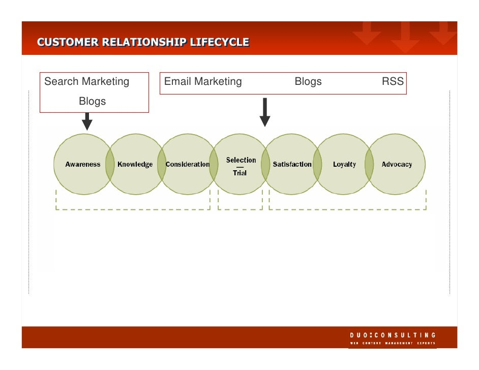CUSTOMER RELATIONSHIP LIFECYCLE CUSTOMER RELATIONSHIP LIFECYCLE    Search Marketing   Email Marketing   Blogs   RSS       ...