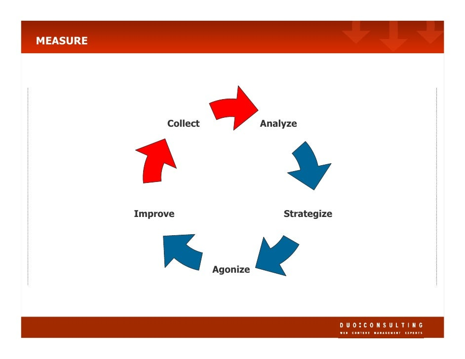 MEASURE                                        Analyze                Collect                                            S...