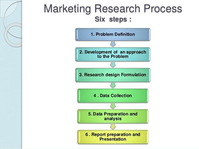 steps involved in the marketing research process