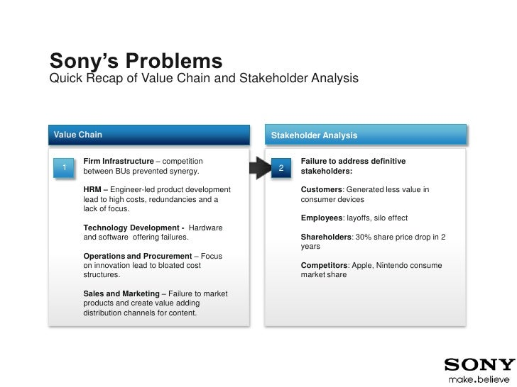 the value chain analysis sony Value chain analysis is a way to visually analyze a company's business activities to see how the company can create a competitive advantage for itself see how to complete a vca for your strategic planning initiative.