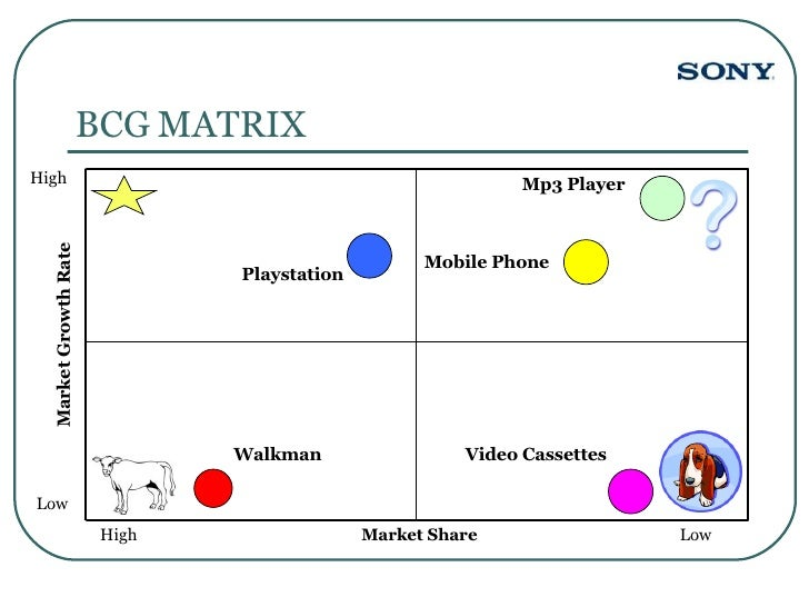 matrice bcg sony View bcg matrix analysis of the sony corporation from business ba150 at grantham running head: bcg matrix analysis bcg matrix analysis of the sony corporation tonya glover november 29, 2016.