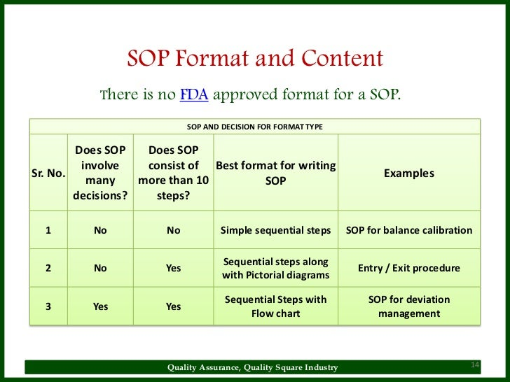 Sop for Fda sop template