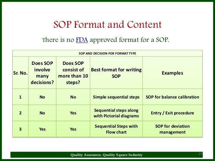 SOP Format ...