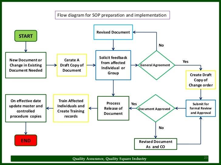s op process flow diagram wiring diagram rh blaknwyt co Process Flow Diagram Template Document Process Flow Diagram