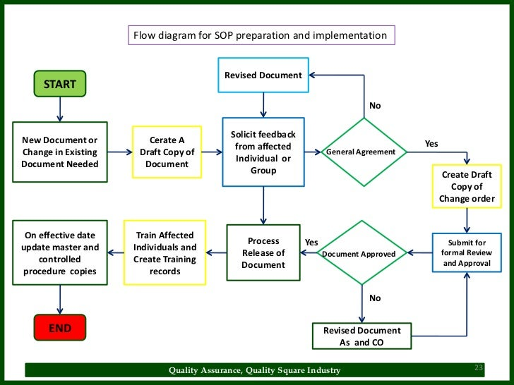 sop 23 728 jpg cb 1516160990 rh slideshare net Application Process Flow Diagram Business Process Flow Diagram