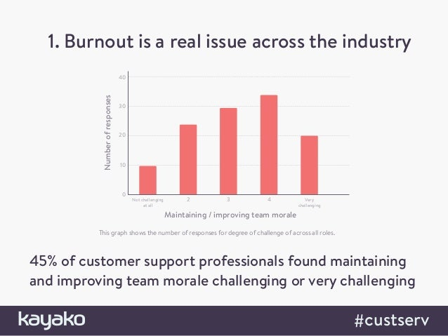 1. Burnout is a real issue across the industry 45% of customer support professionals found maintaining and improving team ...