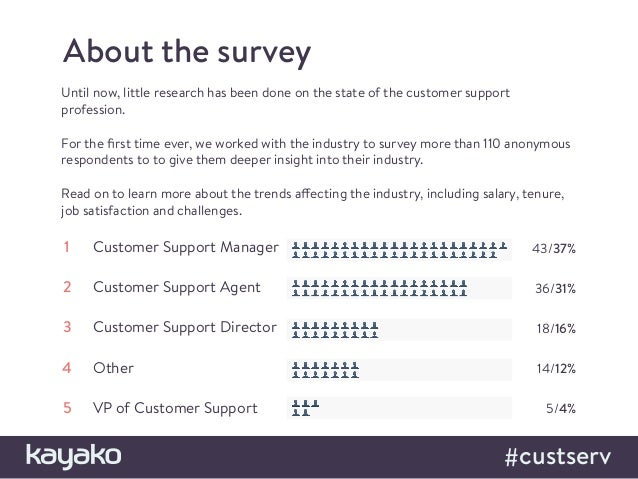 Four Revealing Insights into the Customer Support Industry for 2016 Slide 2