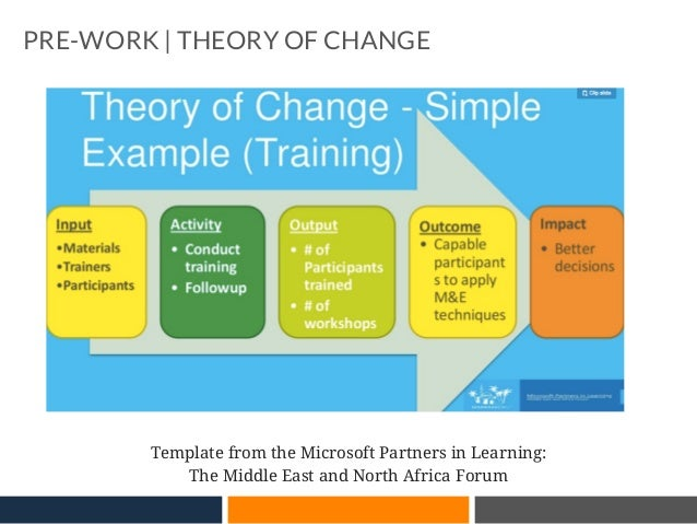 Impact conversations for foundations lean impact methodology pre work theory of change template from development impact you diy 25 maxwellsz
