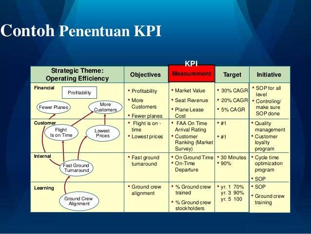 Menyusun Standard Operating Procedure (SOP) Sesuai KPI
