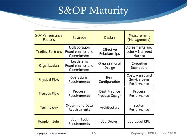 SCOR Project Workshop - Sales & Operations Planning (S&OP) Health Che…