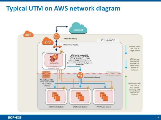 Securing AWS deployments with Sophos UTM
