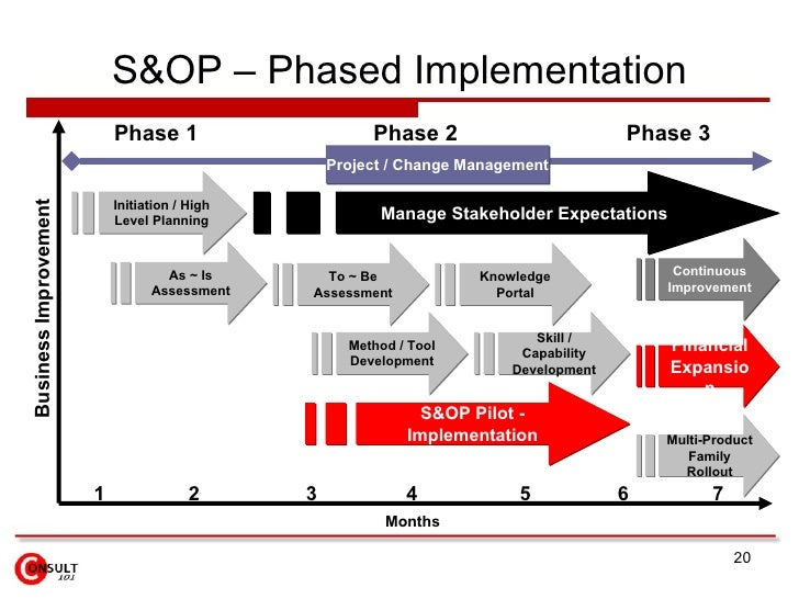 Financial Integration 20 SOP Phased Implementation Phase 1 2 3 Initiation High Level Planning