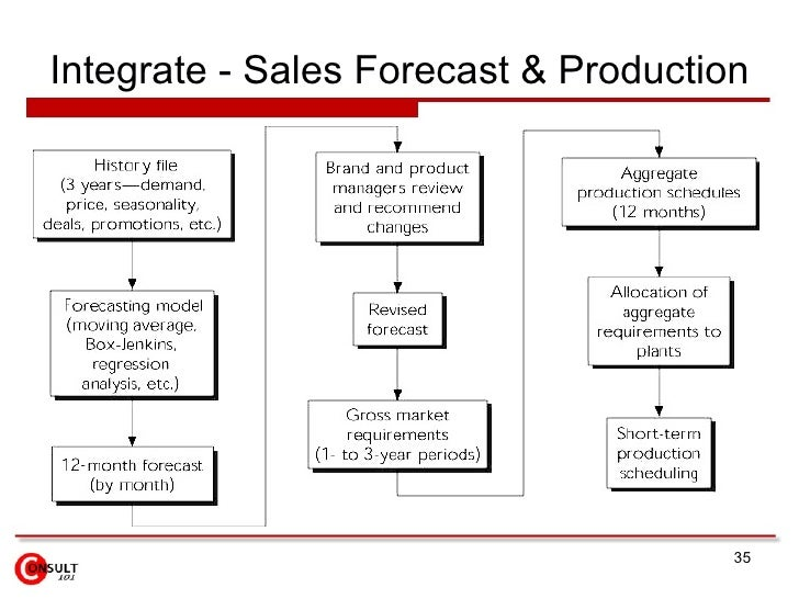 production forecasting Frepple provides advanced planning capabilities to improve you demand forecasting, inventory planning and production planning processes.