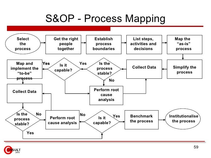 S&OP Implementation Roadmap
