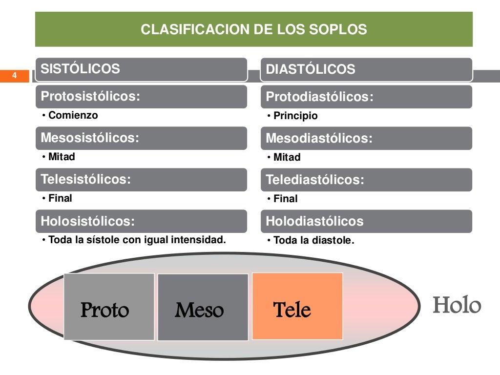 SISTÓLICOS Protosistólicos: • Comienzo Mesosistólicos: • Mitad Telesistólicos: • Final Holosistólicos: • Toda la sístole c...