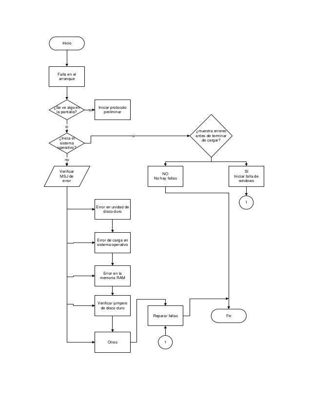 Inicio Falla en el arranque ¿Se ve algo en la pantalla? Iniciar protocolo preliminar no ¿Inicia el sistema operativo? si V...