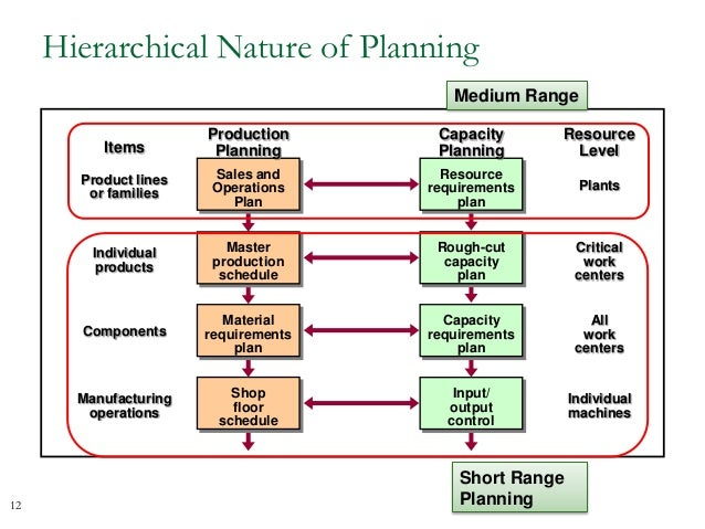Sales & Operations Planning Process