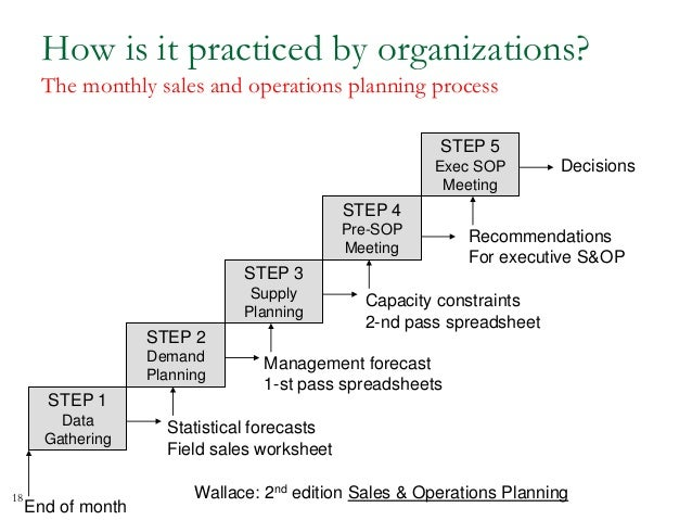 sales sop template - sales operations planning process