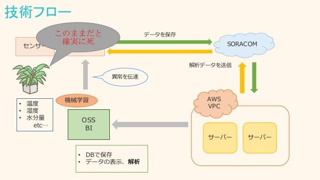 技術フロー 3GPIセンサー SORACOM AWS VPC サーバー サーバー OSS BI • DBで保存 • データの表示、解析 • 温度 • 湿度 • 水分量 etc… 通信 機械学習 異常を伝達 データを保存 解析データを送信 このま...