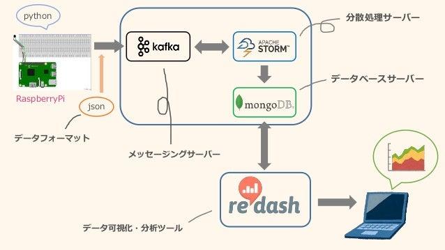 RaspberryPi json 分散処理サーバーpython データベースサーバー メッセージングサーバー データ可視化・分析ツール データフォーマット